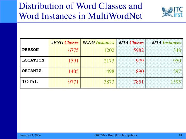 Distribution of Word Classes and Word Instances in MultiWordNet
