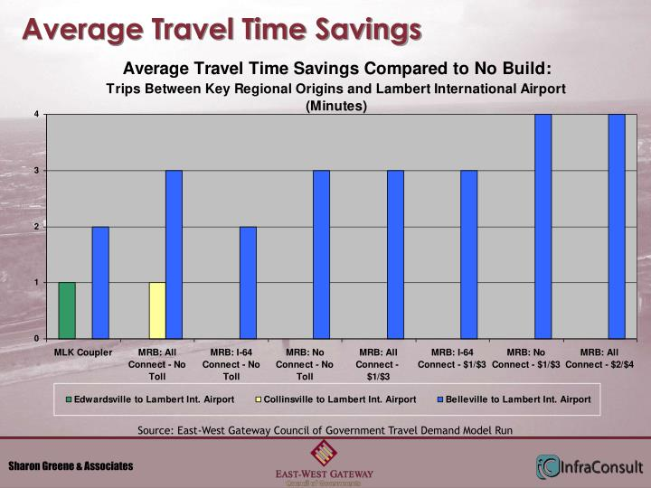 Average Travel Time Savings