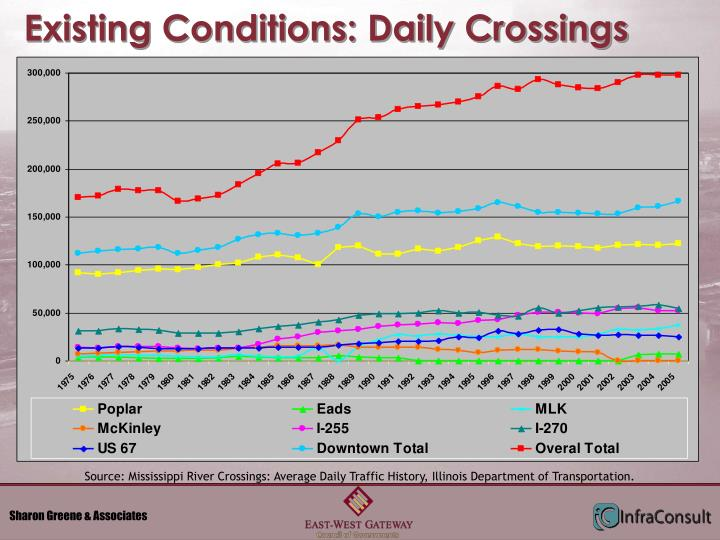 Existing Conditions: Daily Crossings