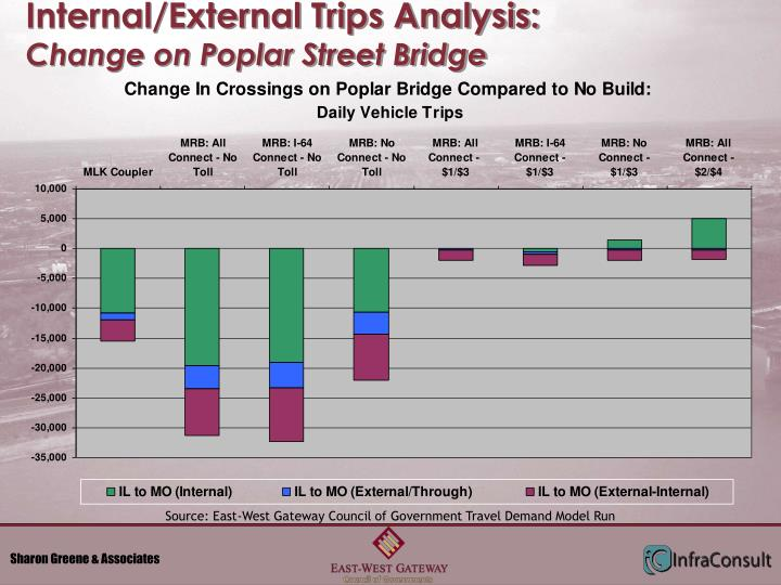 Internal/External Trips Analysis: