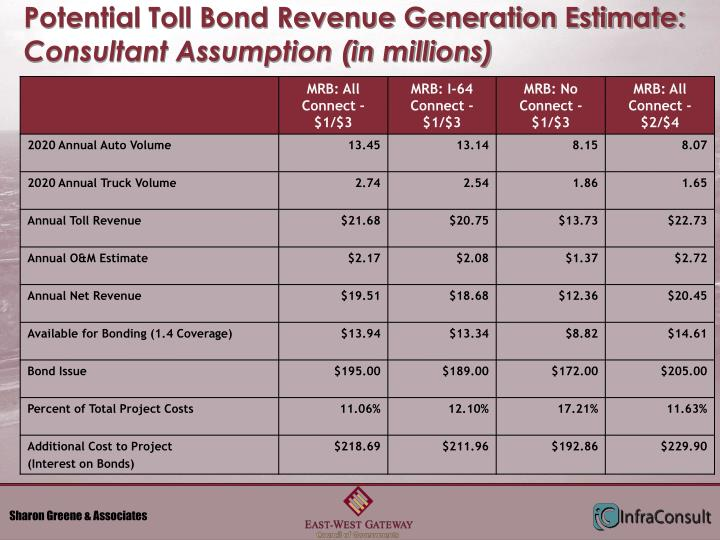 Potential Toll Bond Revenue Generation Estimate: