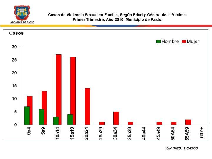 Casos de Violencia Sexual en Familia, Según Edad y Género de la Víctima.