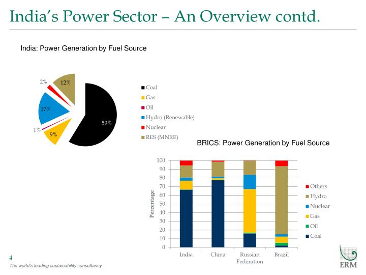 India's Power Sector – An Overview contd.