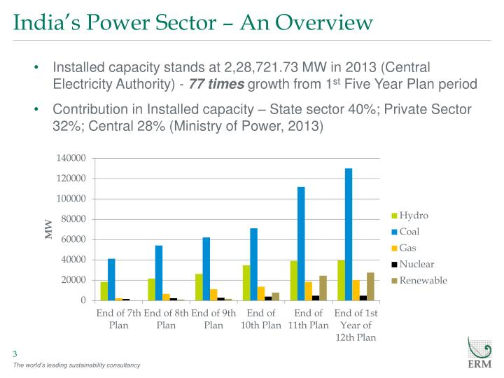 India s power sector an overview