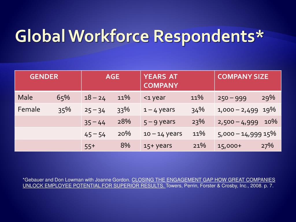 Towers perrin global workforce study pdf download