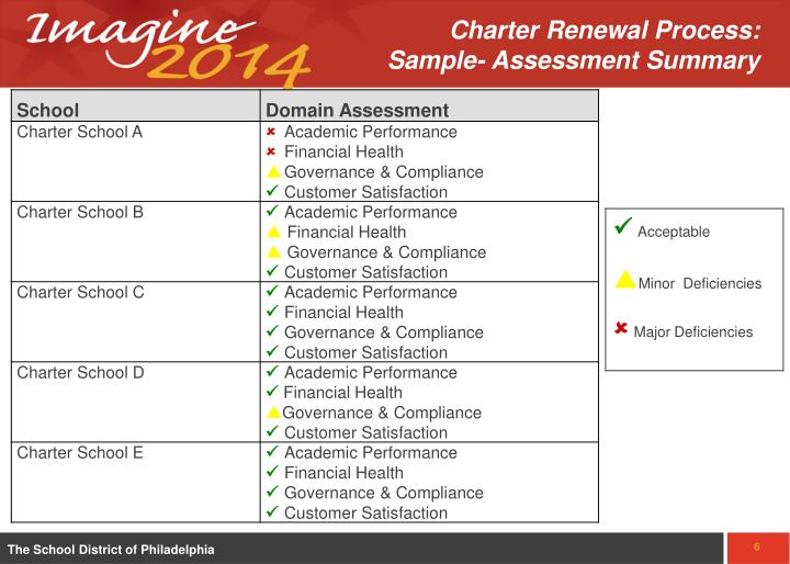 Charter Renewal Process:        Sample- Assessment Summary