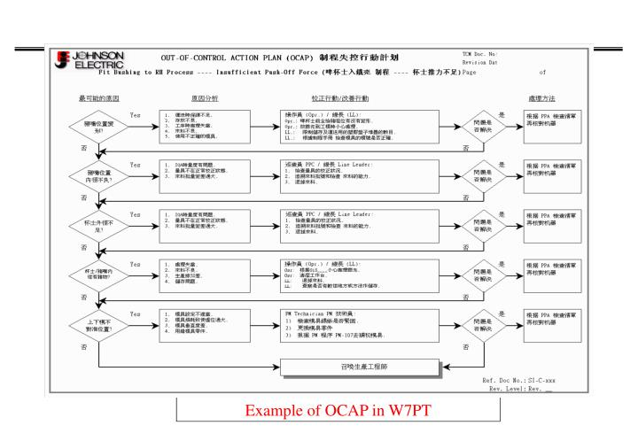 Example of OCAP in W7PT