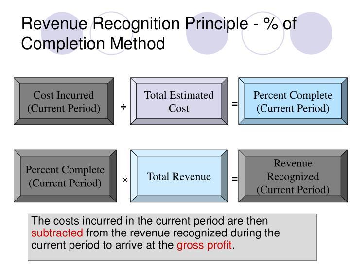 Revenue Recognition Principle - % of Completion Method