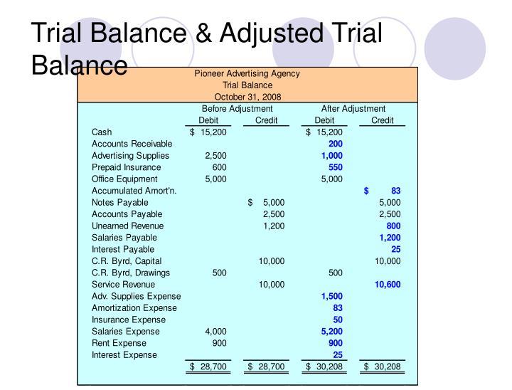 Trial Balance & Adjusted Trial Balance