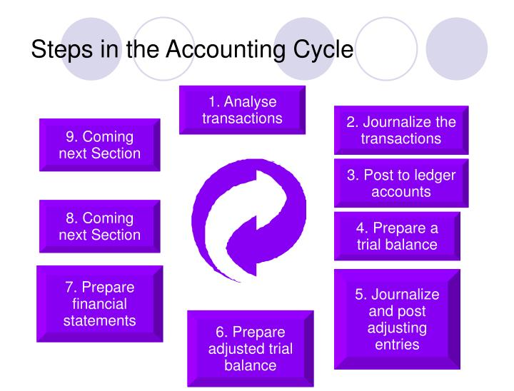1. Analyse transactions