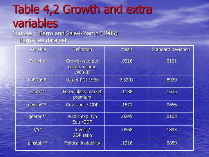 Table 4,2 Growth and extra variables