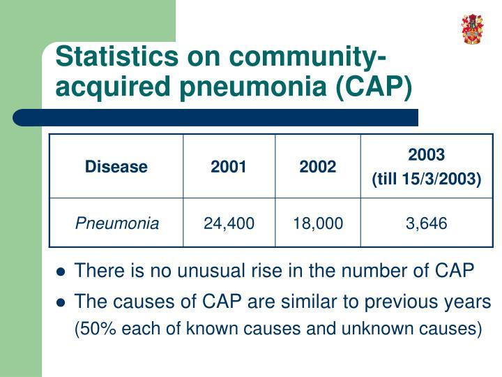Statistics on community-acquired pneumonia (CAP)