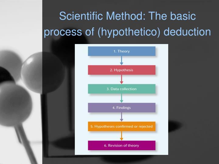 Scientific Method: The basic