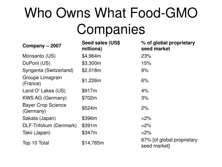 Who Owns What Food-GMO Companies