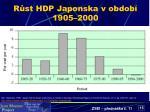 r st hdp japonska v obdob 1905 2000