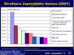 struktura japonsk ho dovozu 2001