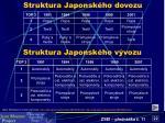 struktura japonsk ho dovozu