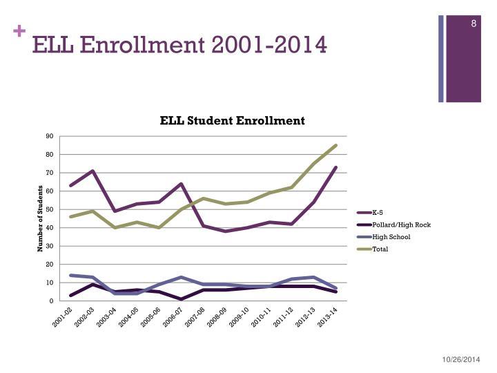ELL Enrollment 2001-2014