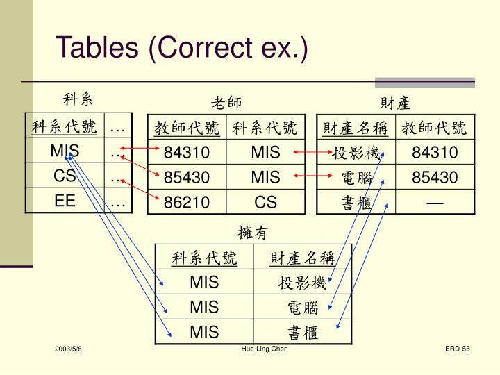 Tables (Correct ex.)