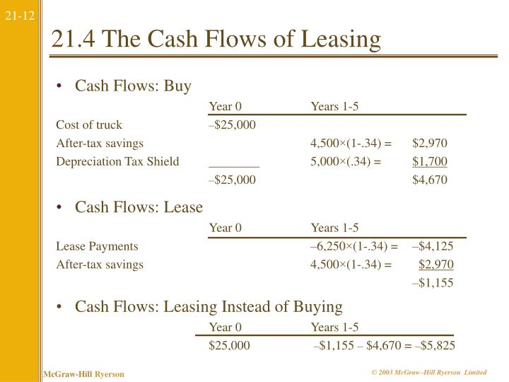 Cash Flows: Buy