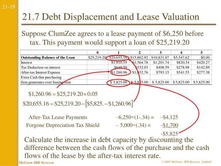 After-Tax Lease Payments