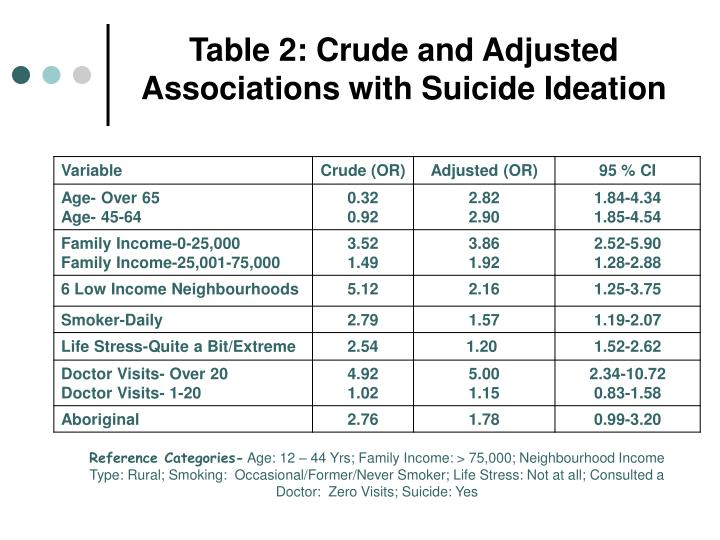 Table 2: Crude and Adjusted Associations with Suicide Ideation