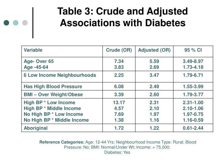 Table 3: Crude and Adjusted Associations with Diabetes