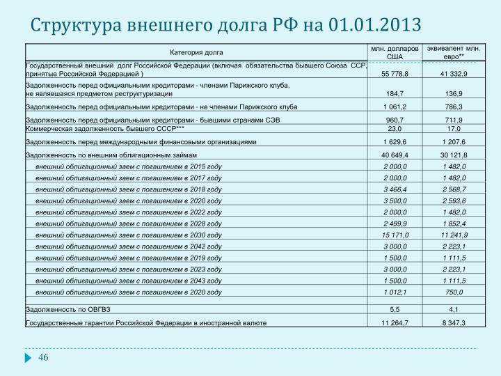 Структура внешнего долга РФ на 01.01.2013