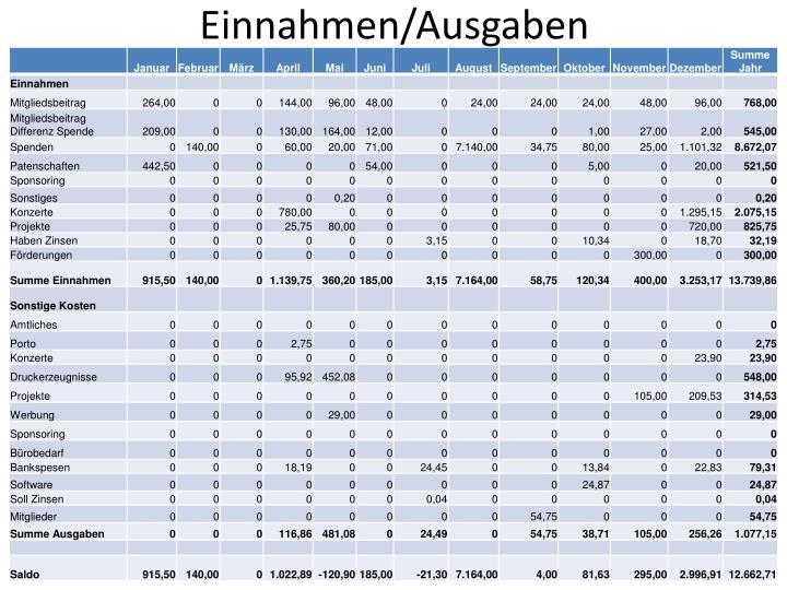 Einnahmen/Ausgaben