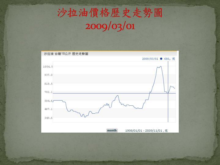 沙拉油價格歷史走勢圖