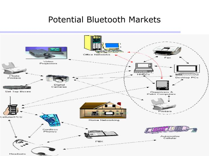 Potential bluetooth markets