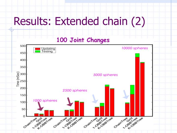 Results: Extended chain (2)
