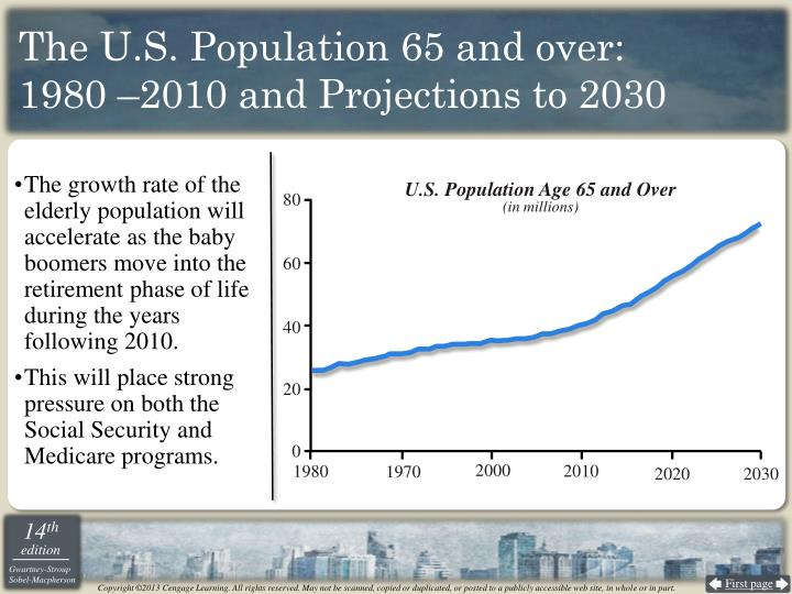 The U.S. Population 65 and over: