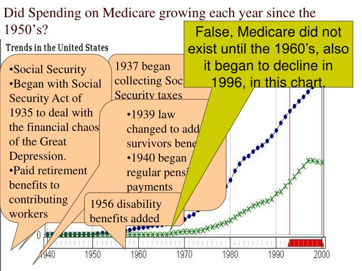 Did Spending on Medicare growing each year since the 1950's?