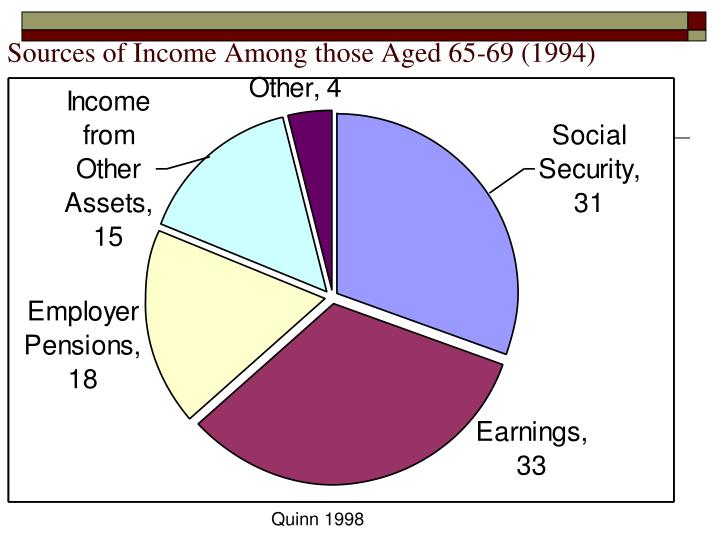 Sources of Income Among those Aged 65-69 (1994)