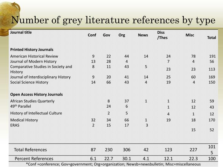 Number of grey literature references by type