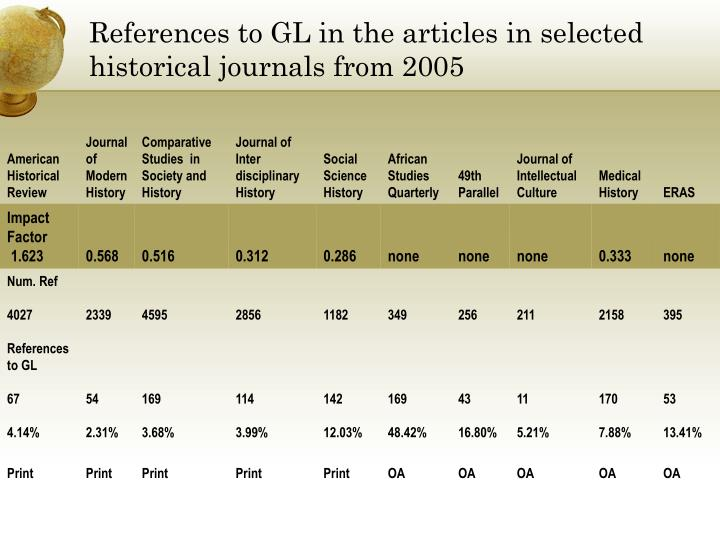 References to GL in the articles in selected historical journals from 2005