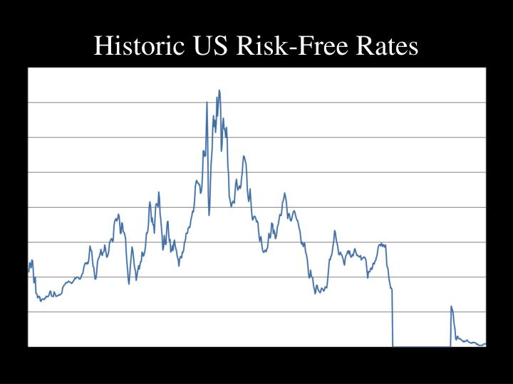 Historic US Risk-Free Rates