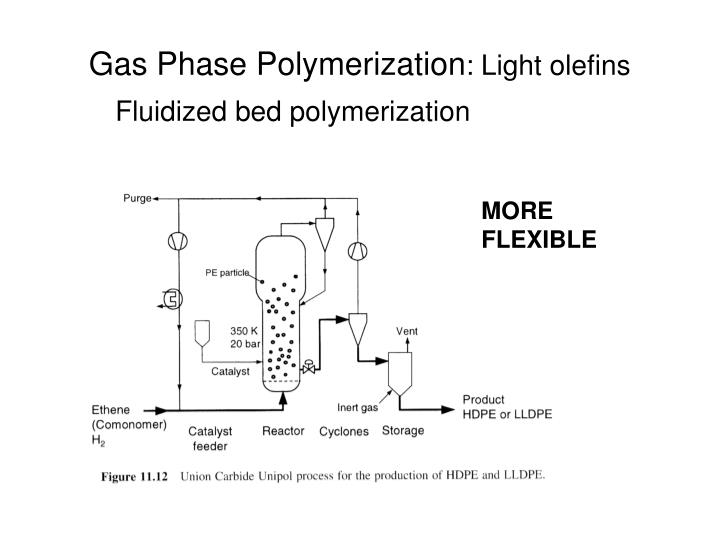 Gas Phase Polymerization