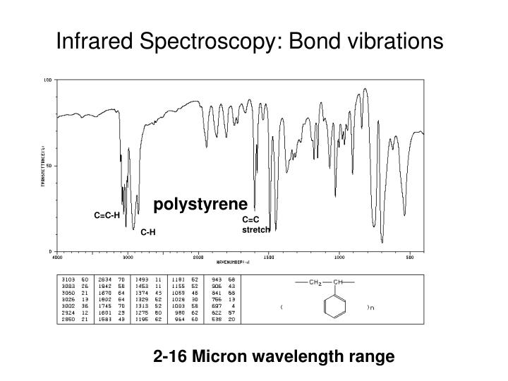 Infrared Spectroscopy: Bond vibrations