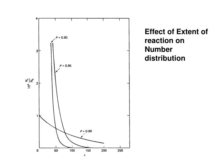 Effect of Extent of reaction on Number distribution