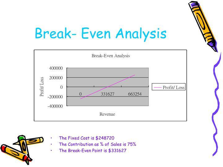 Break- Even Analysis