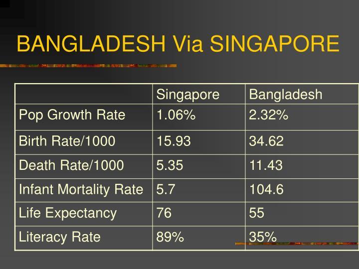 Bangladesh via singapore