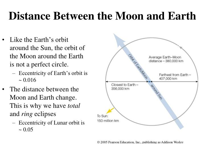 Distance Between the Moon and Earth