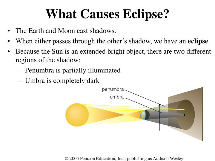 What Causes Eclipse?