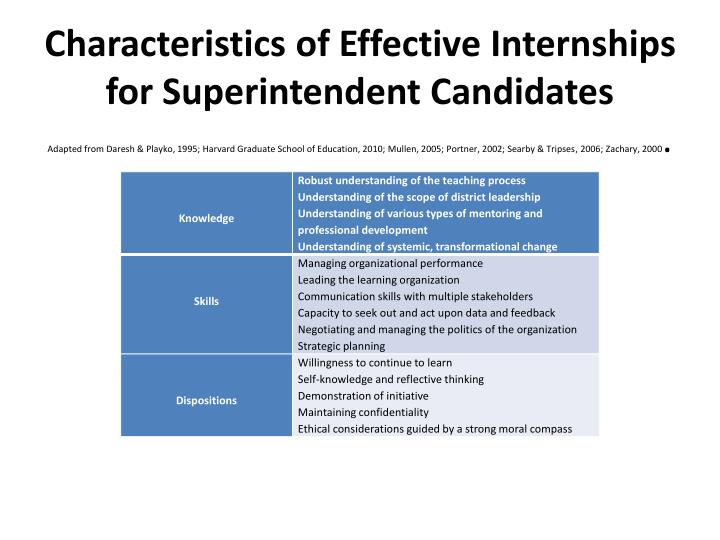 Characteristics of Effective Internships for Superintendent Candidates