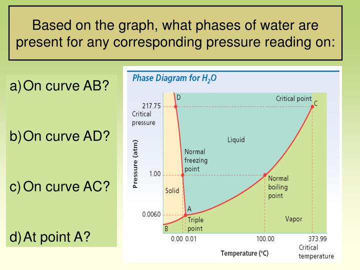 Based on the graph, what phases of water are present for any corresponding pressure reading on: