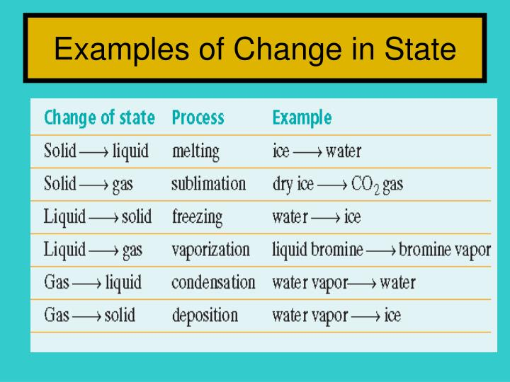 Examples of Change in State