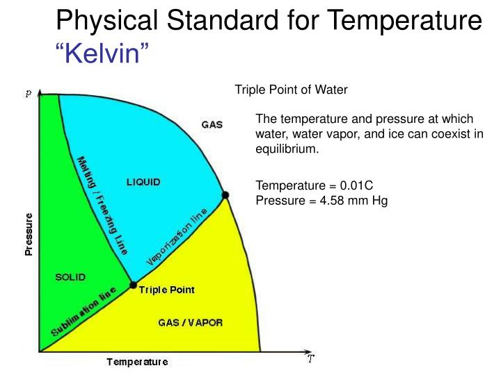 Physical Standard for Temperature