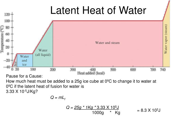 Latent Heat of Water
